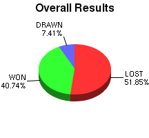 CXR Chess Win-Loss-Draw Pie Chart for Player J Kranjec