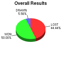 CXR Chess Win-Loss-Draw Pie Chart for Player D Oliynyk