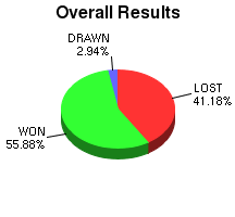 CXR Chess Win-Loss-Draw Pie Chart for Player Myungkeun Cho