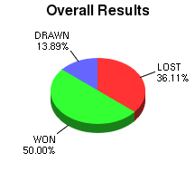 CXR Chess Win-Loss-Draw Pie Chart for Player Jack Jarvis