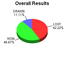 CXR Chess Win-Loss-Draw Pie Chart for Player Kaishu Tamura