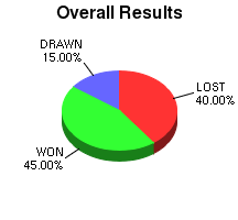CXR Chess Win-Loss-Draw Pie Chart for Player J Giorshev