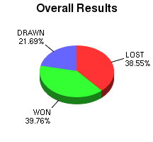 CXR Chess Win-Loss-Draw Pie Chart for Player N Chinsen