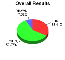 CXR Chess Win-Loss-Draw Pie Chart for Player Bethany C