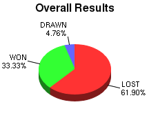 CXR Chess Win-Loss-Draw Pie Chart for Player C Toyama