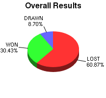 CXR Chess Win-Loss-Draw Pie Chart for Player D Luafalealo