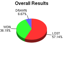 CXR Chess Win-Loss-Draw Pie Chart for Player J Prothero