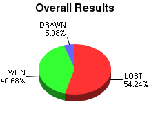 CXR Chess Win-Loss-Draw Pie Chart for Player Ryson Lee