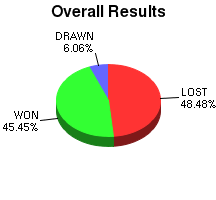 CXR Chess Win-Loss-Draw Pie Chart for Player Adam Pating