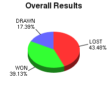 CXR Chess Win-Loss-Draw Pie Chart for Player S Allosada