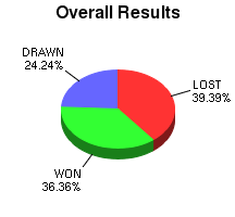CXR Chess Win-Loss-Draw Pie Chart for Player K Docherty