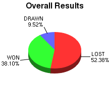 CXR Chess Win-Loss-Draw Pie Chart for Player Justin Rajsky