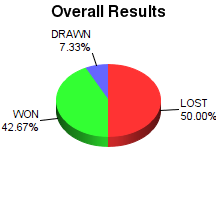 CXR Chess Win-Loss-Draw Pie Chart for Player Praneel Dsouza