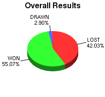 CXR Chess Win-Loss-Draw Pie Chart for Player Jacob Piersall