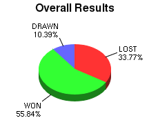 CXR Chess Win-Loss-Draw Pie Chart for Player Patrick Leung