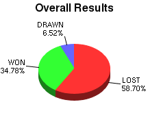 CXR Chess Win-Loss-Draw Pie Chart for Player Caleb Deal