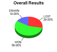CXR Chess Win-Loss-Draw Pie Chart for Player Michelle Farell