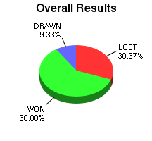CXR Chess Win-Loss-Draw Pie Chart for Player R Brandon