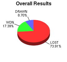 CXR Chess Win-Loss-Draw Pie Chart for Player J Neate