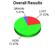 CXR Chess Win-Loss-Draw Pie Chart for Player J Pool