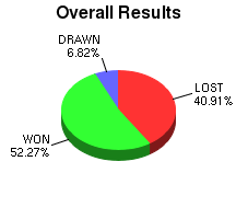 CXR Chess Win-Loss-Draw Pie Chart for Player Robert Torzilli