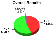 CXR Chess Win-Loss-Draw Pie Chart for Player Dylan Boyle