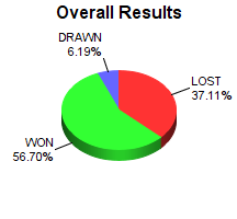 CXR Chess Win-Loss-Draw Pie Chart for Player Conrado Salazar