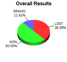 CXR Chess Win-Loss-Draw Pie Chart for Player Mike Lenaburg