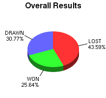 CXR Chess Win-Loss-Draw Pie Chart for Player Bryan Smith